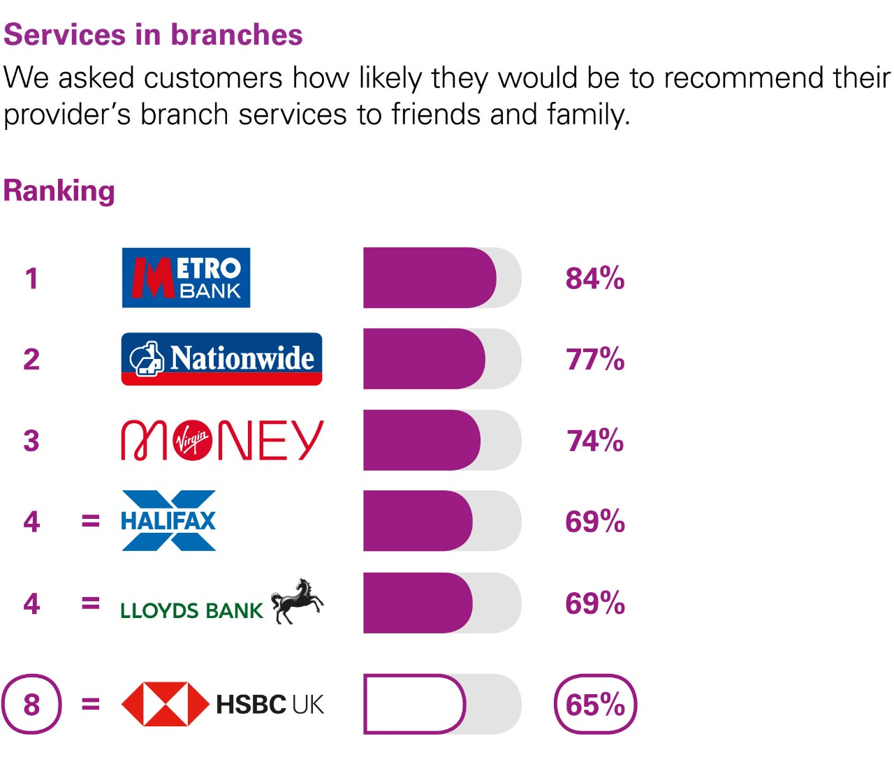 Services in branches. We asked customers how likely they would be to recommend their provider's branch services to friends and family. Ranking: 1 Metro Bank 84%. 2 Nationwide 77%. 3 Virgin money 74%. 4 equal Halifax and Lloyds Bank  69%. 8 HSBC UK 65%.