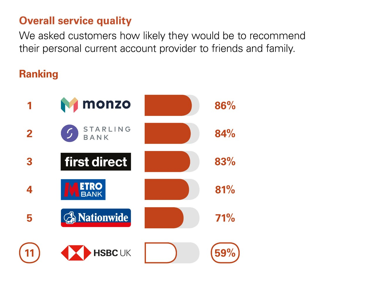 Overall Service Quality. We asked customers how likely they would be to recommend their personal current account  provider to friends and family. Ranking:  1 Monzo 86%. 2 Starling Bank  84%. 3 first direct 83%. 4 Metro bank 81%. 5 Nationwide 71%. 11 HSBC UK 59%.