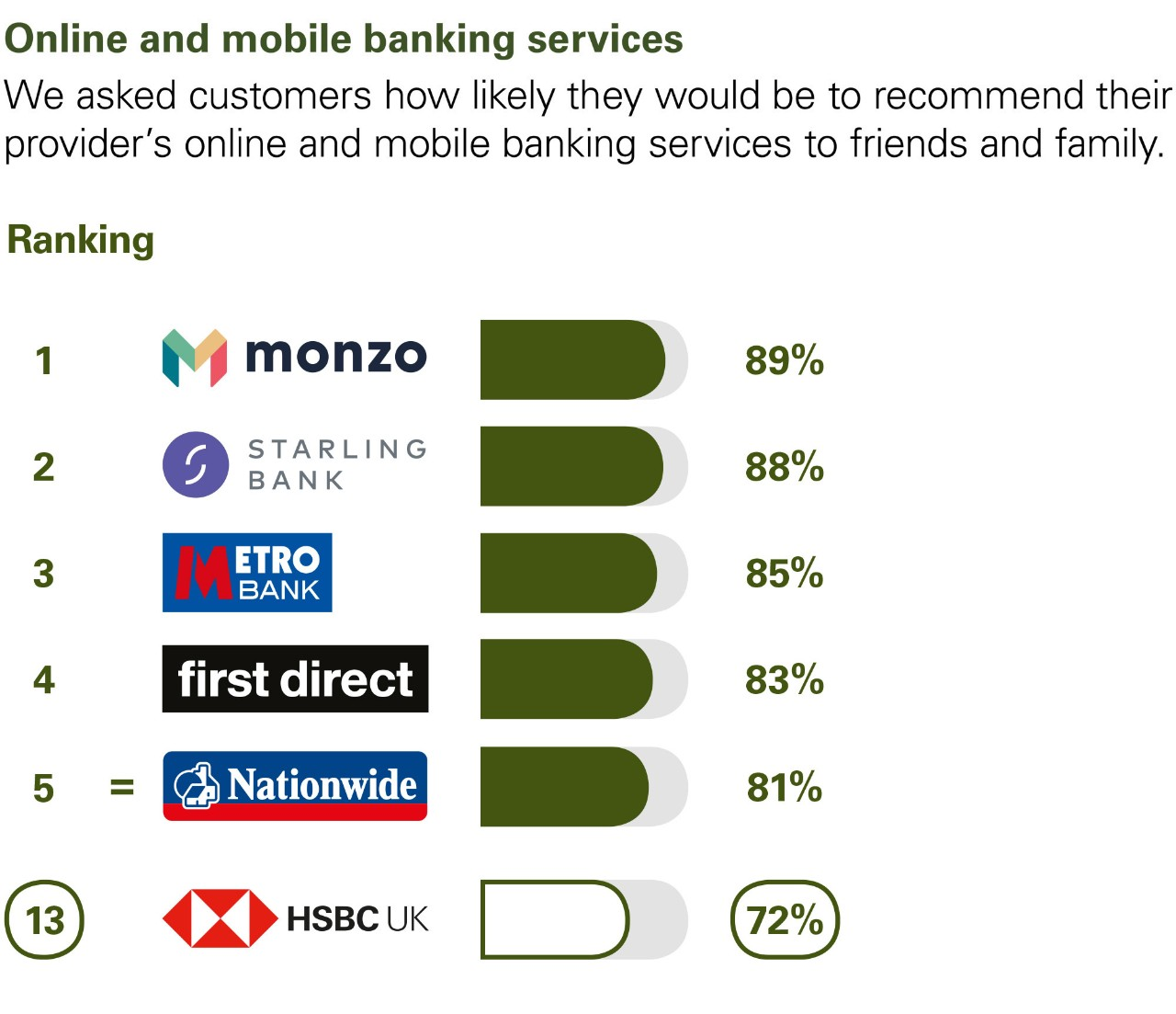 Online and mobile banking services. We asked customers how likely they would be to recommend their provider's online and mobile banking services to friends and family. Ranking: 1 Monzo  89%. 2 Starling Bank 88%. 3 Metro Bank 85%. 4 first direct 83%. 5 Nationwide 81%. 13 HSBC UK 72%.