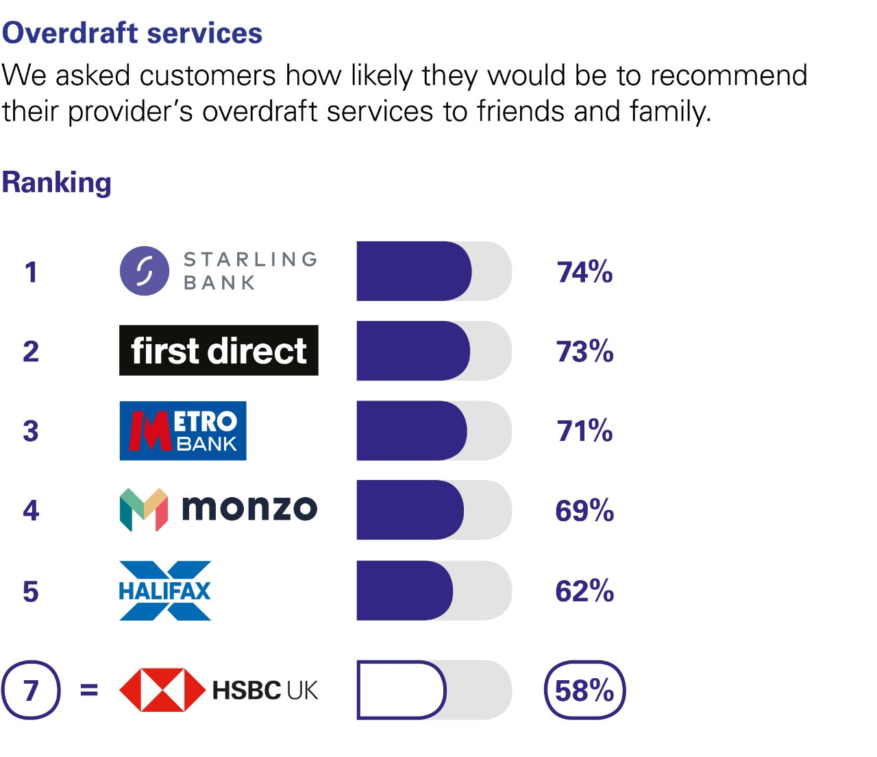 Overdraft services. We asked customers how likely they would be to recommend their provider's overdraft services to friends and family. Ranking: 1 Starling Bank  74%. 2 first direct 73%. 3 Metro Bank 71%. 4 Monzo 69%. 5 Halifax 62%.  7 HSBC UK 58%.
