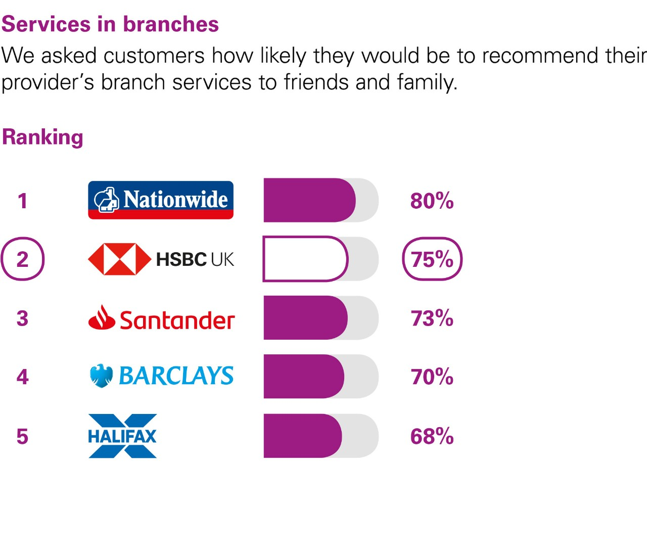 Services in branches. We asked customers how likely they would be to recommend their provider's branch services to friends and family. Ranking: 1 Nationwide 80%. 2 HSBC UK 75%. 3 Santander 73%. 4 Barclays 70%. 5 Halifax 68%.