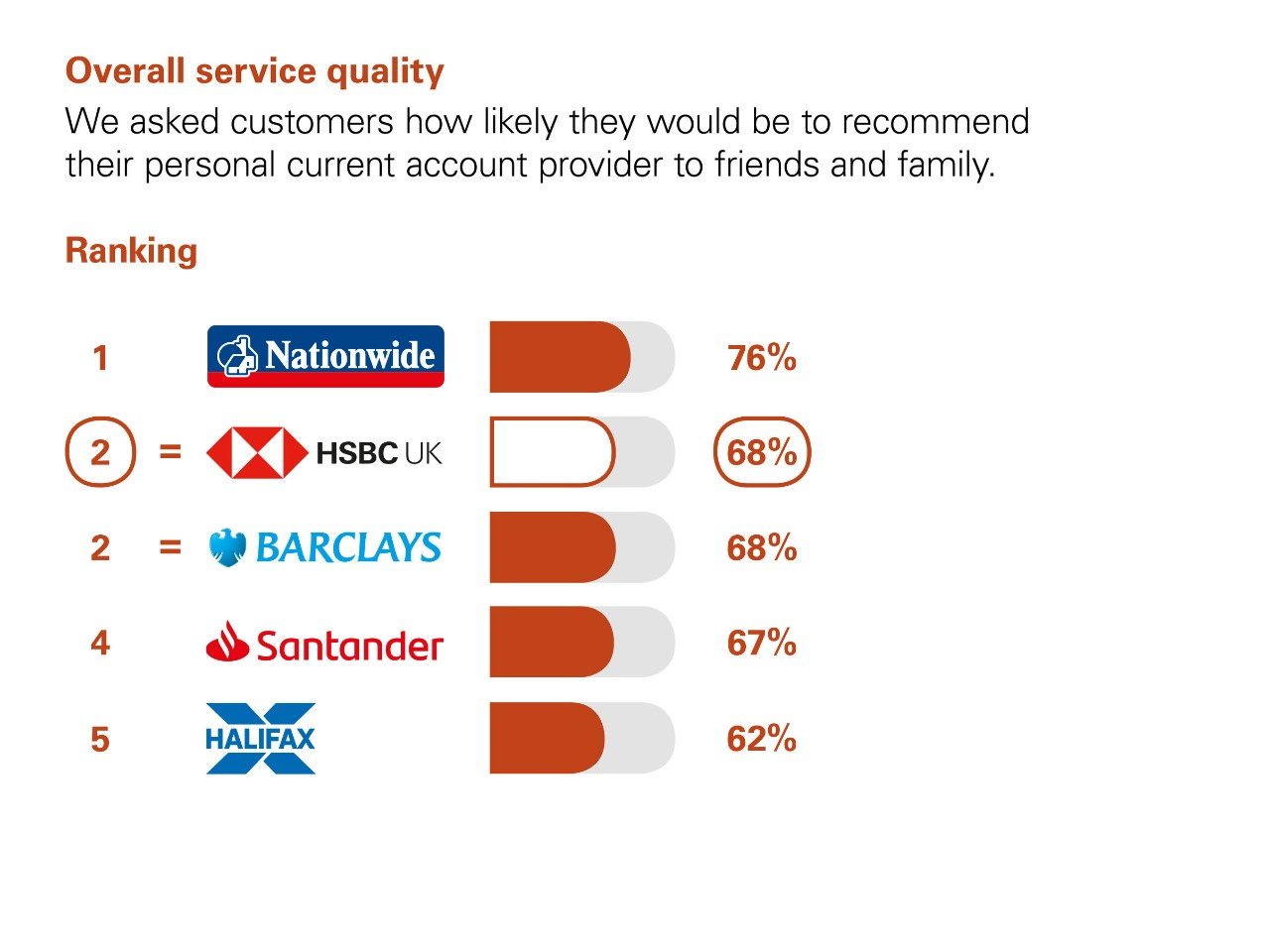 Overall Service Quality. We asked customers how likely they would be to recommend their personal current account provider to friends and family. Ranking: 1 Nationwide 76% 2 equal HSBC UK  and  Barclays 68%. 4 Santander 67%. 5 Halifax 62%.