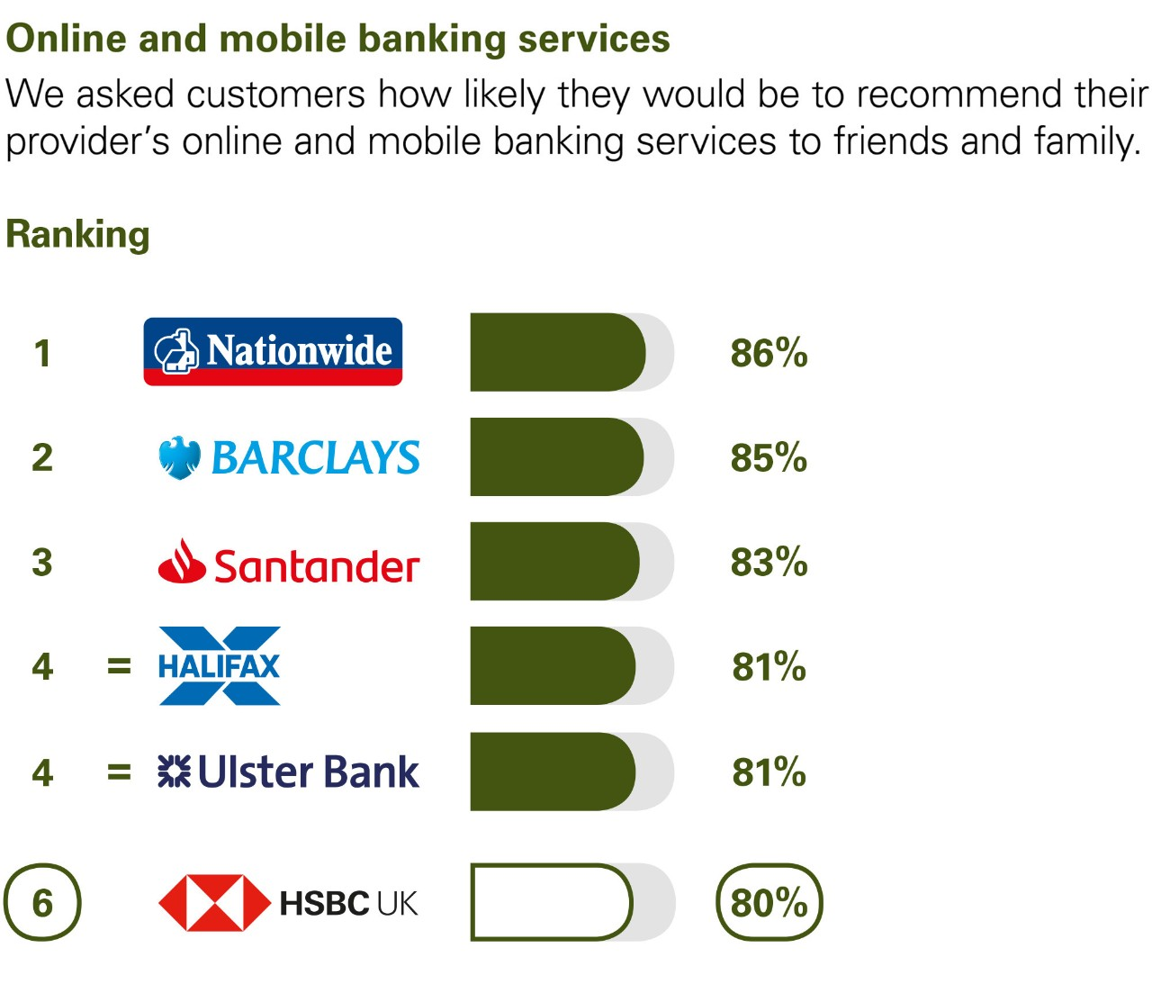 Online and mobile banking services. We asked customers how likely they would be to recommend their provider's online and mobile banking services to friends and family. Ranking:  1 Nationwide 86%. 2 Barclays 85%. 3 Santander 83%. 4 equal Halifax and Ulster Bank 81%.  6 HSBC UK 80%.