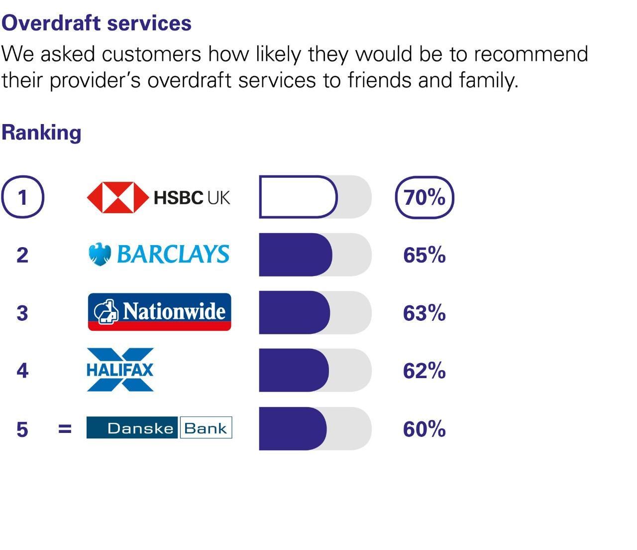 Overdraft services. We asked customers how likely they would be to recommend their provider's overdraft services to friends and family. Ranking: 1 HSBC UK  70%. 2 Barclays 65%.  3 Nationwide 63%. 4 Halifax 62% 5 Danske Bank 60%.