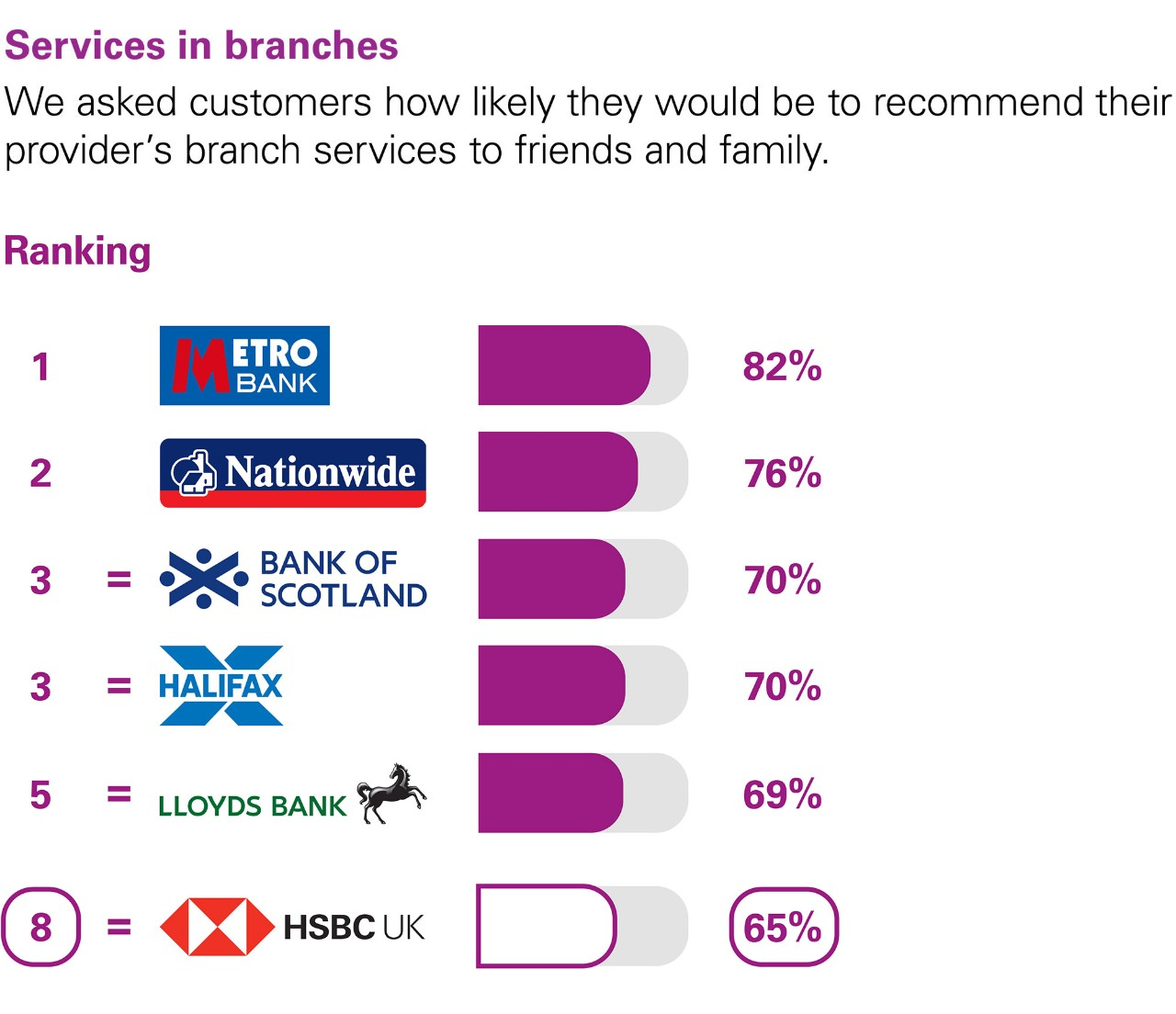 Services in branches. We asked customers how likely they would be to recommend their provider's branch services to friends and family. Ranking: 1 Metro Bank 82%. 2 Nationwide 76%. 3 Equal Bank of Scotland and Halifax  70%. 5 Equal Lloyds Bank  69%. 8 Equal HSBC UK 65%.