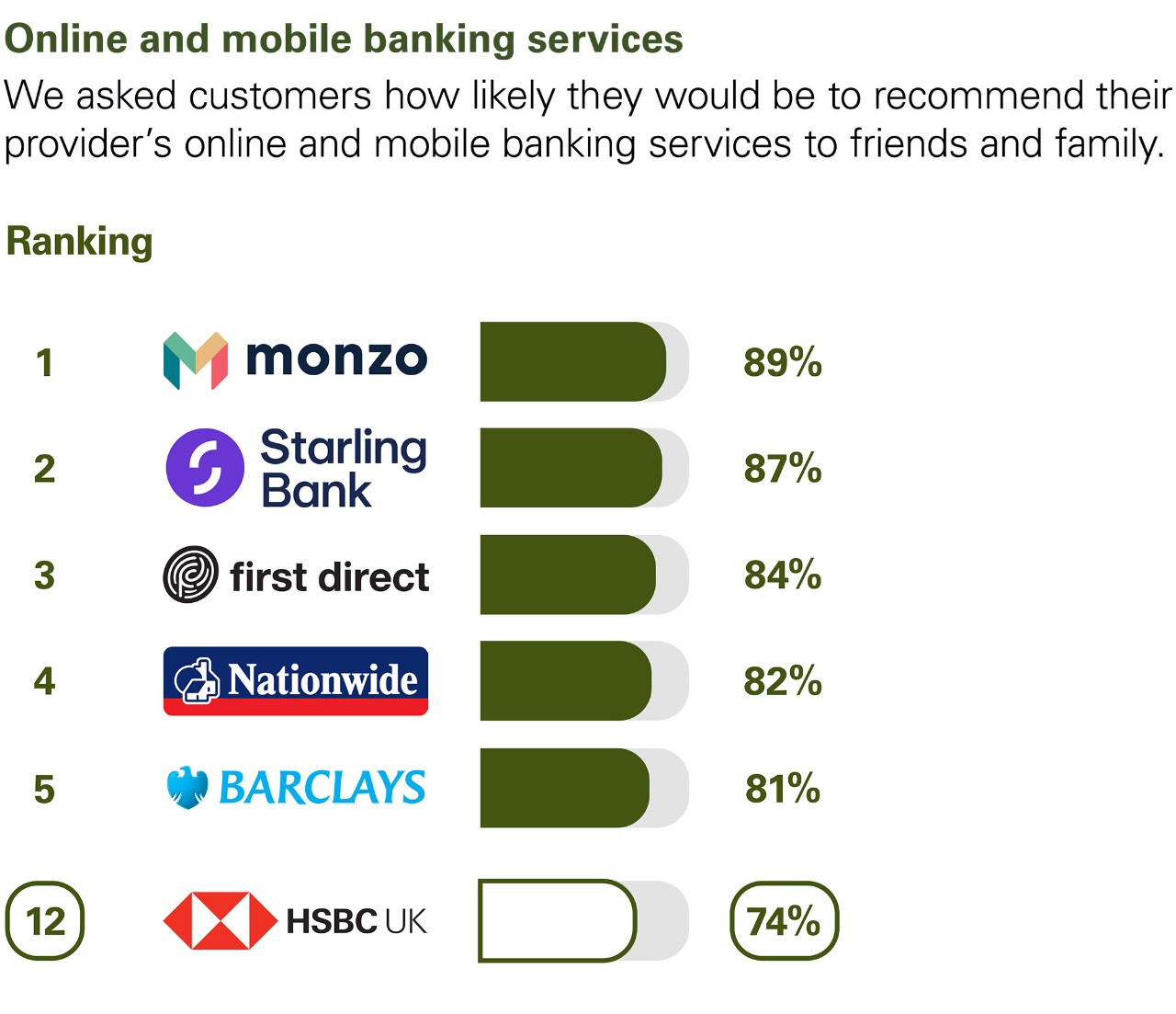 Online and mobile banking services. We asked customers how likely they would be to recommend their provider's online and mobile banking services to friends and family. Ranking: 1 Monzo  89%. 2 Starling Bank 87%. 3 first direct 84%. 4 Nationwide 82%. 5 Barclays 81%. 12 HSBC UK 74%.