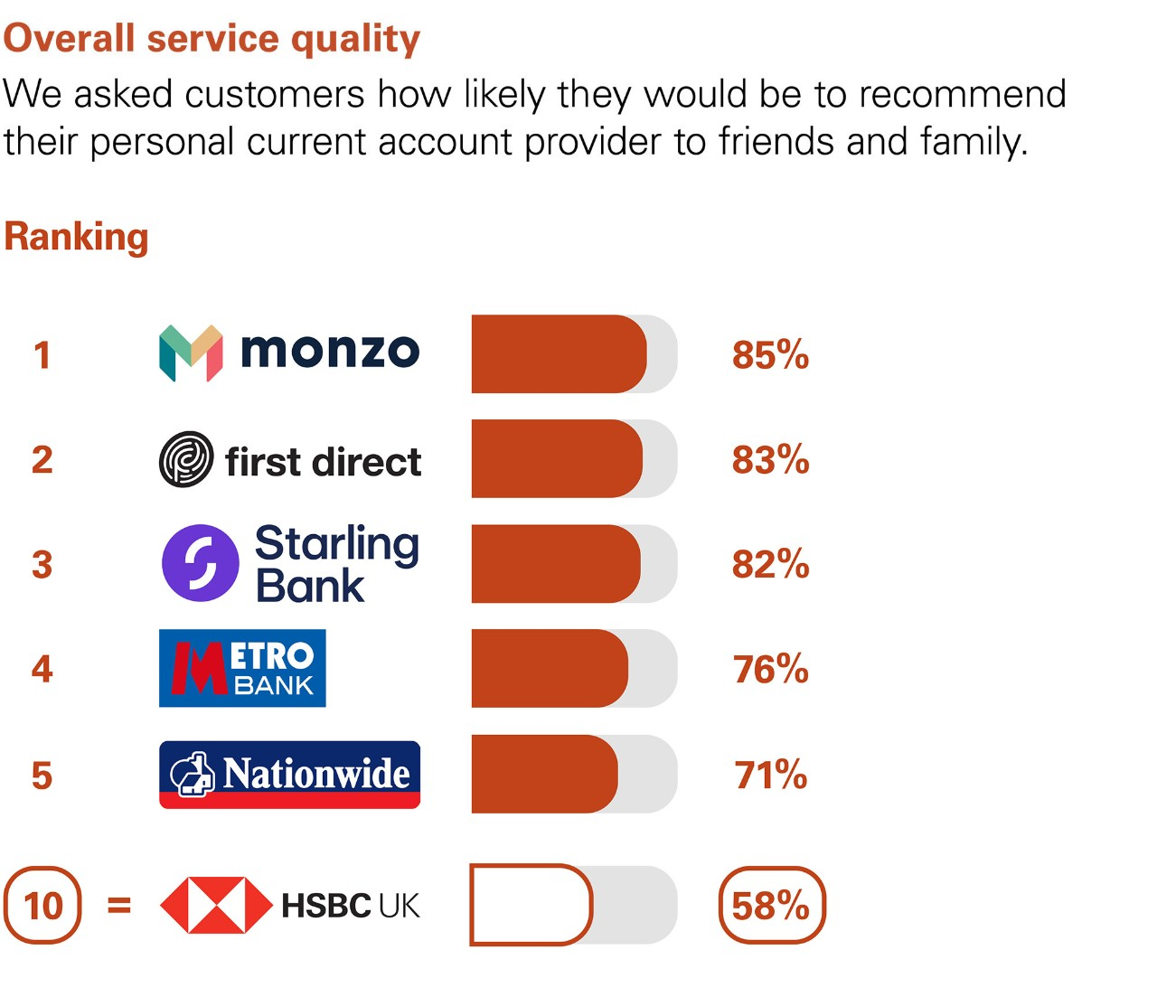 Overall Service Quality. We asked customers how likely they would be to recommend their personal current account  provider to friends and family. Ranking:  1 Monzo 85%. 2 first direct  83%. 3 Starling bank 82%. 4 Metro bank 76%. 5 Nationwide 71%. equal 10 HSBC UK 58%.