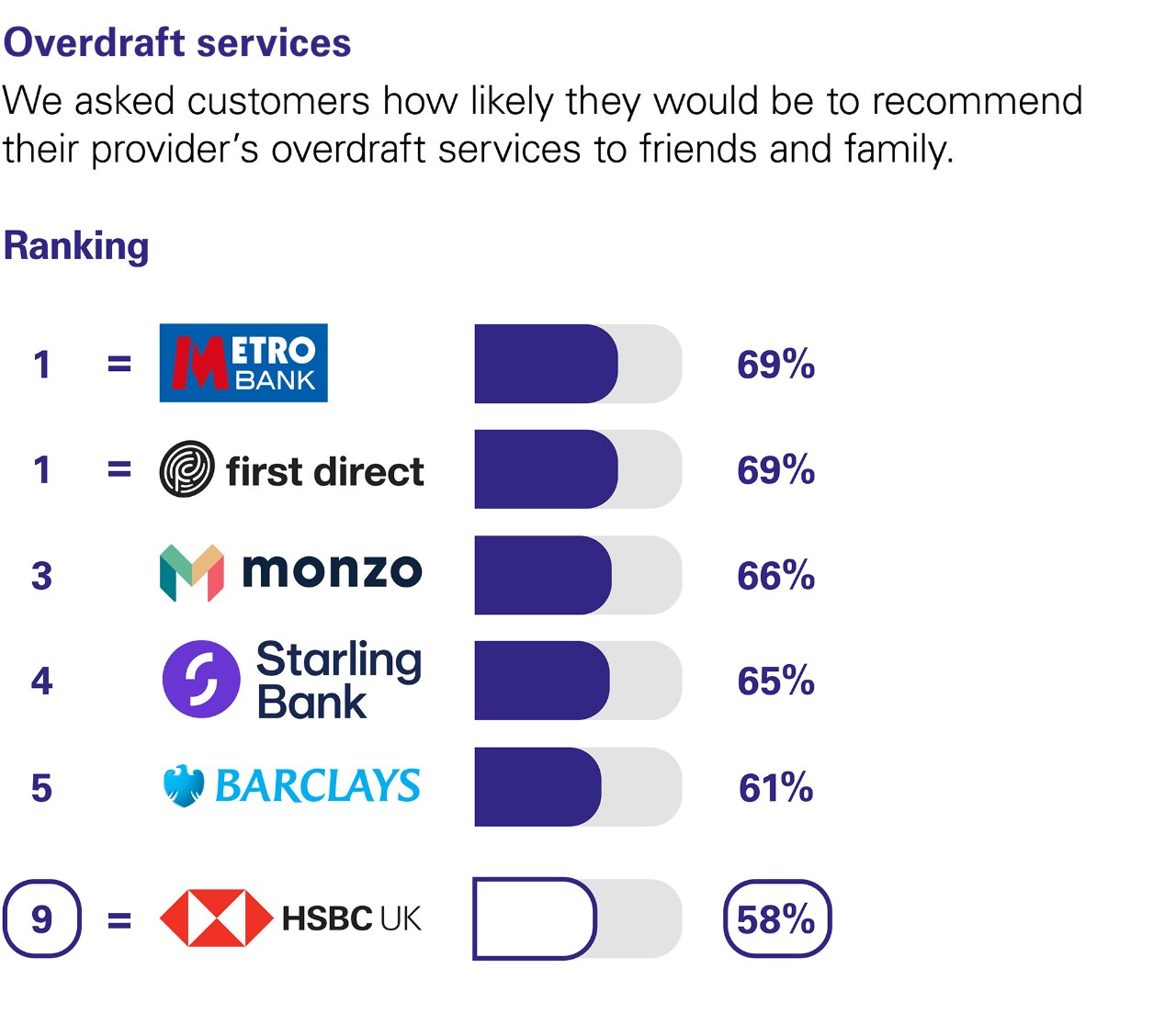 Overdraft services. We asked customers how likely they would be to recommend their provider's overdraft services to friends and family. Ranking: equal 1st Metro bank  69%. and  first direct 69%. 3 Monzo 66%. 4 Starling Bank 65%. 5 Barclays 61%.  equal 9 HSBC UK 58%.