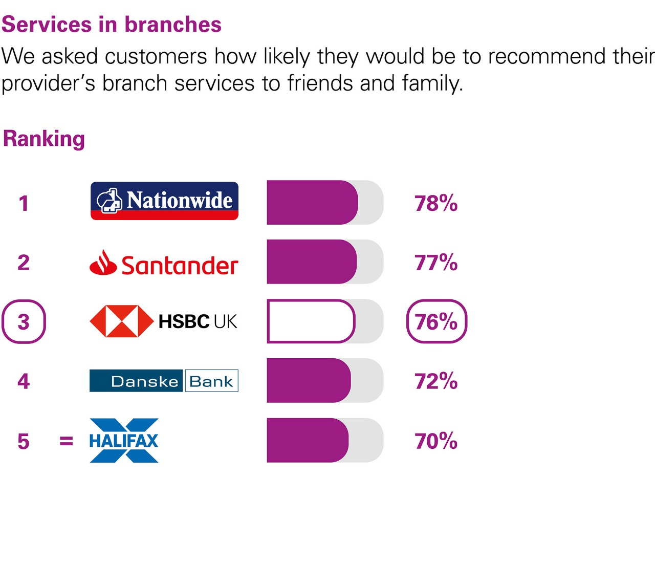 Services in branches. We asked customers how likely they would be to recommend their provider's branch services to friends and family. Ranking: 1 Nationwide 78%. 2 Santander 77%. 3 HSBC UK 76%. 4 Danske Bank 72%. equal 5 Halifax 70%.