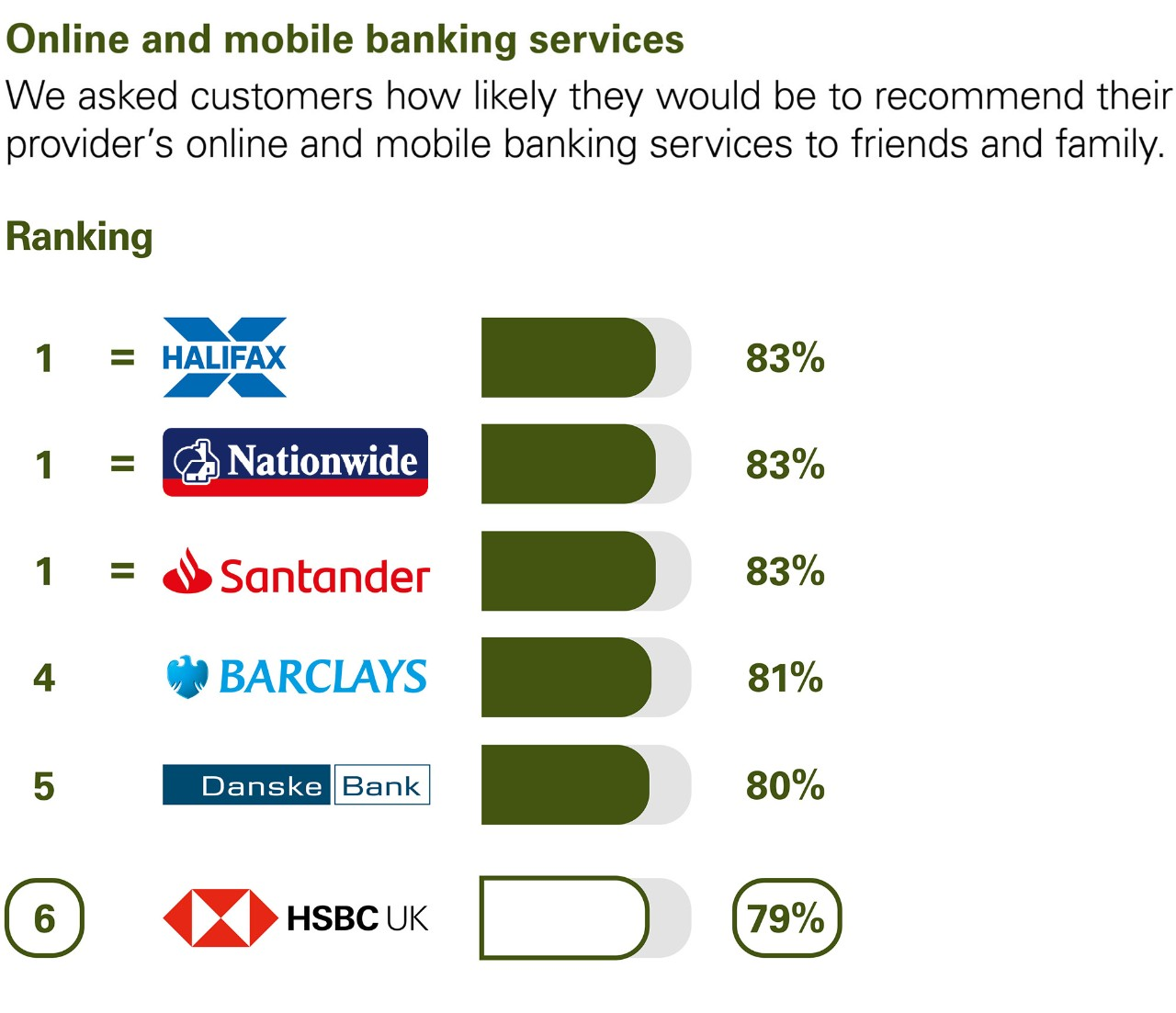 Online and mobile banking services. We asked customers how likely they would be to recommend their provider's online and mobile banking services to friends and family. Ranking: 1 Equal Halifax, Nationwide, and Santander 83%. 4 Barclays 81%. 5 Danske bank 80%. 6 HSBC UK 79%.