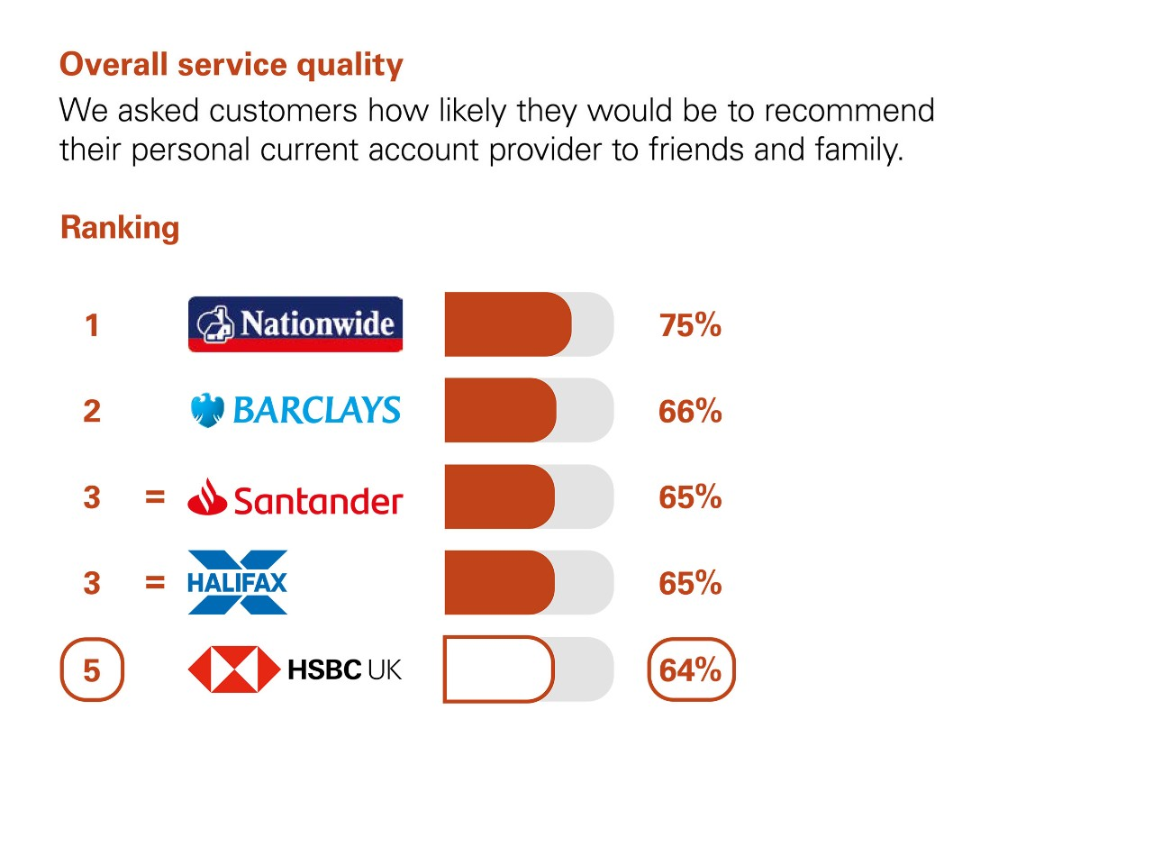 Overall Service Quality. We asked customers how likely they would be to recommend their personal current account provider to friends and family. Ranking: 1 Nationwide 75% 2 Barclays 66%. 3 Equal Santander and Halifax 65%. 5 HSBC UK 64%.