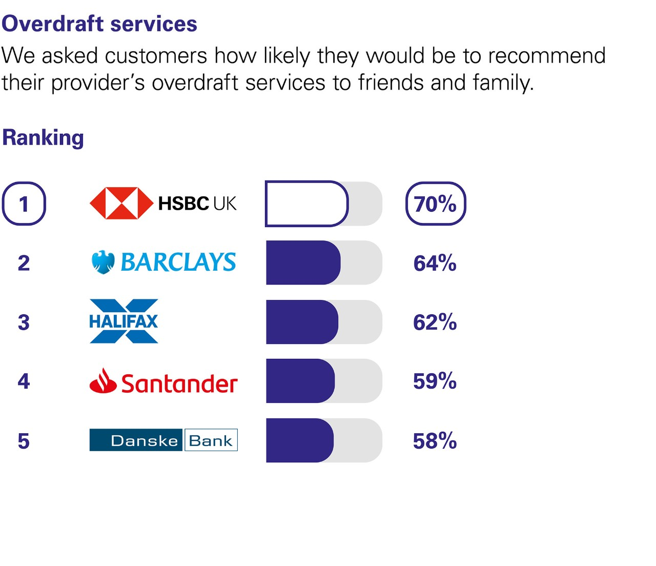 Overdraft services. We asked customers how likely they would be to recommend their provider's overdraft services to friends and family. Ranking: 1 HSBC UK  70%. 2 Barclays 64%.  3 Halifax 62%. 4 Santander 59%. 5 Danske Bank 58%.