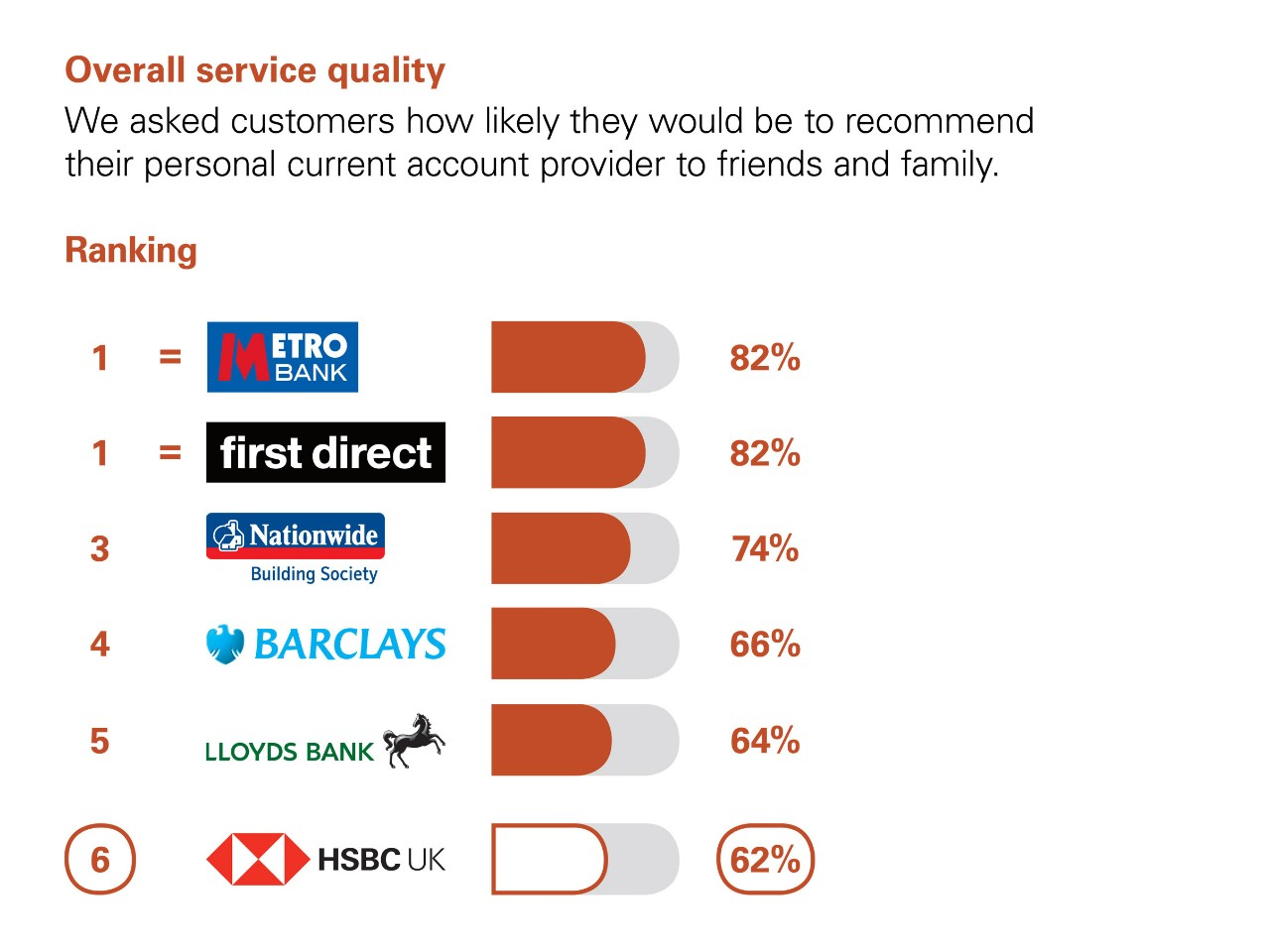 Welcome to HSBC UK banking products including current