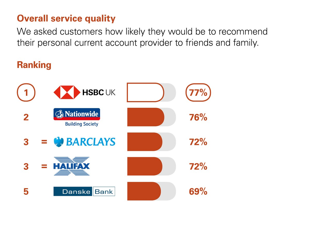 Overall Service Quality. We asked customers how likely they would be to recommend their personal current account provider to friends and family. Results: 1 HSBC UK 77%. 2 Nationwide 76%. Equal 3 Barclays and Halifax 72%. 5 Danske Bank 69%.