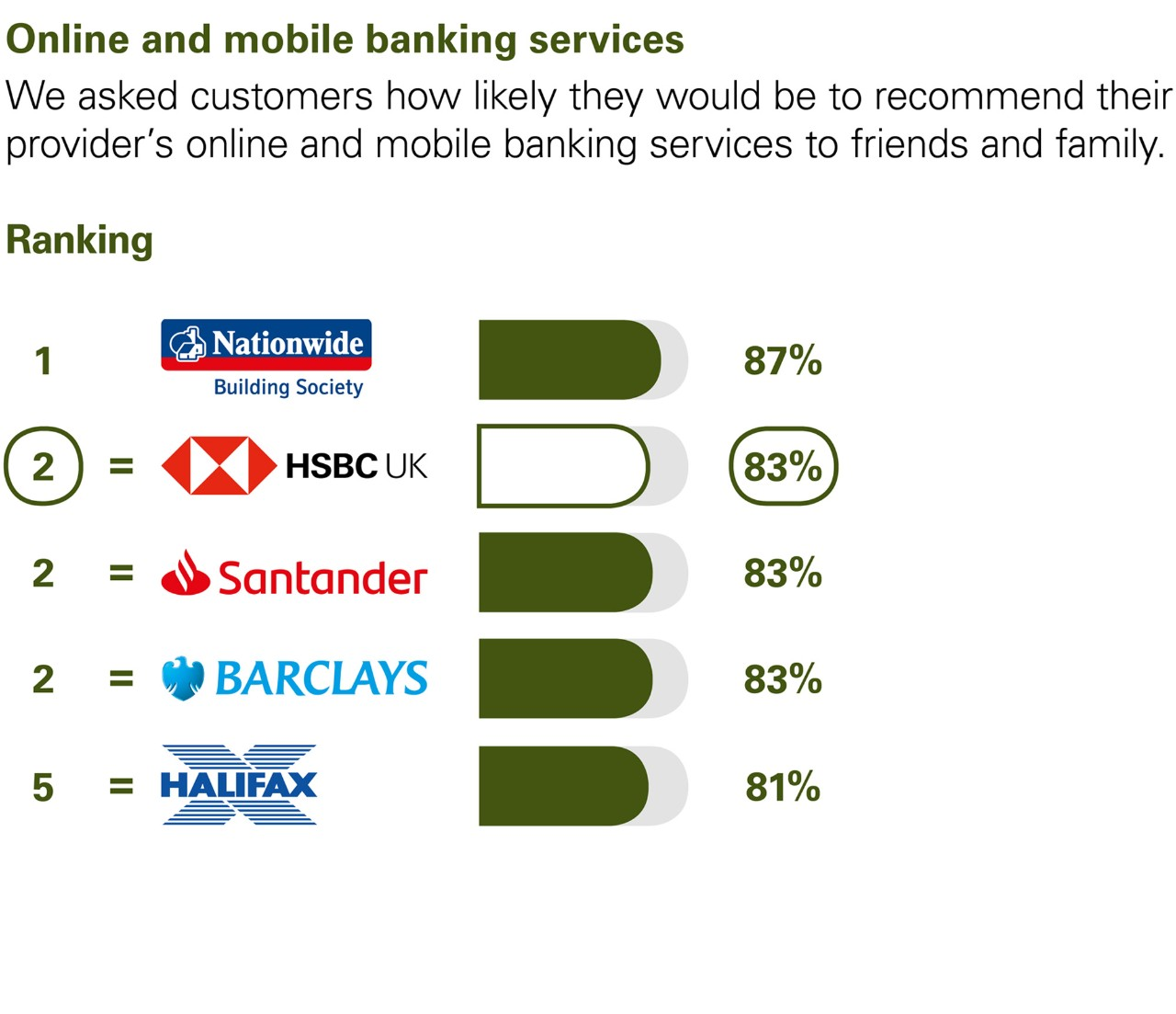 Online and mobile banking services. We asked customers how likely they would be to recommend their provider's online and mobile banking services to friends and family. Results: Equal 1 Halifax 83%. Equal 1 Nationwide 83%. 3 Santander 81%. Equal 4 Danske Bank 80%. Equal 4 Barclays 80%. 6 HSBC UK 76%.