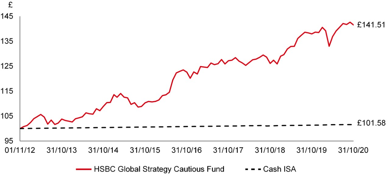 Graph showing performance of an HSBC investment fund vs a cash ISA since 2012